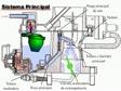 Sistema principal de carburación.