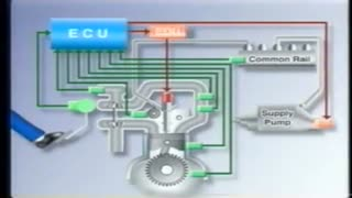 Common Rail Diesel sustav