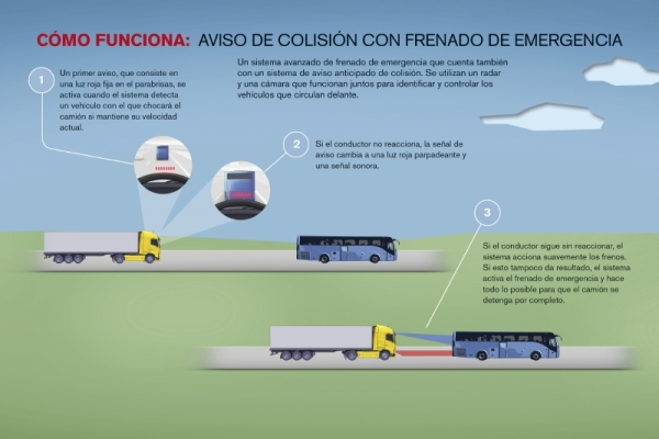 Den nya Volvo FH och dess system Kollisionsvarnare med broms